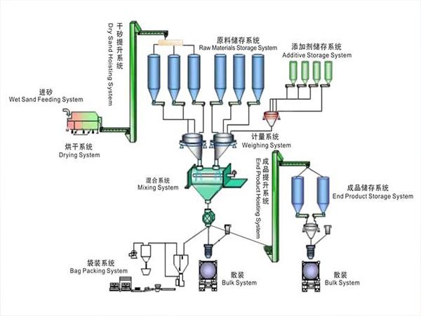 процесс производства завод по производству сухих строительных смесей